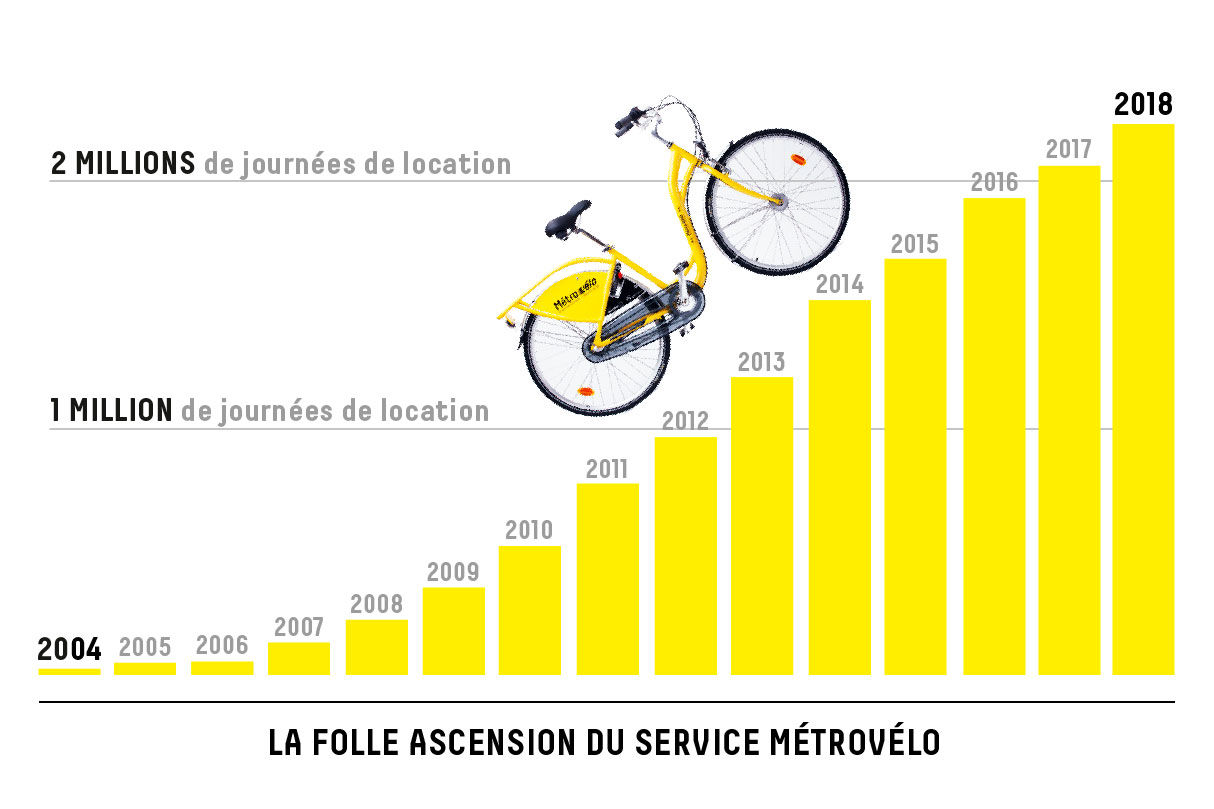 2004-2019 La folle ascension du service Métrovélo : plus de 2,2 millions de journées de location en 2018